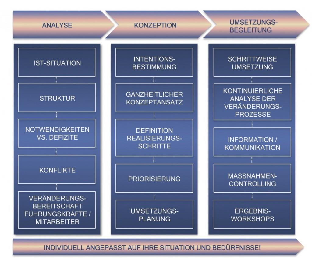 Leistungsbereiche-Maßnahmen-Instrumente